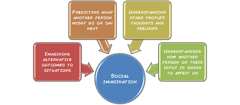 social imagination Personal matters are social issues developing the sociological imagination  provides students with the opportunity to learn more about themselves and their.