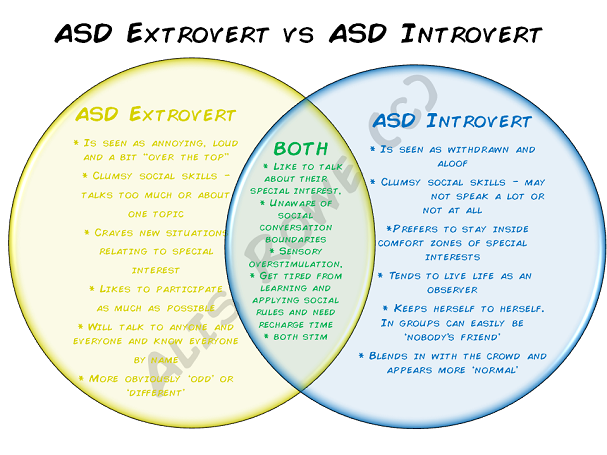 extrovert vs introvert asd