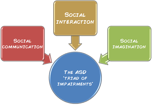 the autism triad of impairments