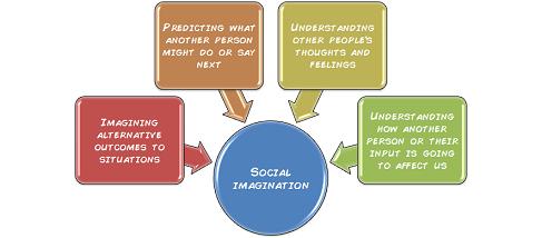 social-imagination
